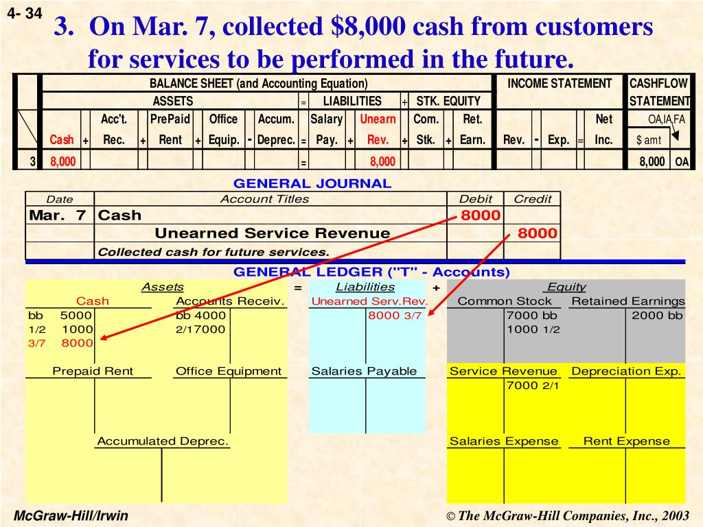 On Mar. 7, collected $8,000 cash from customers