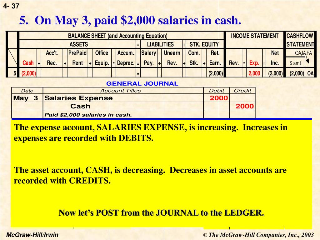 5.  On May 3, paid $2,000 salaries in cash.