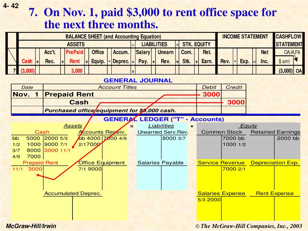 7.  On Nov. 1, paid $3,000 to rent office space for the next three months.