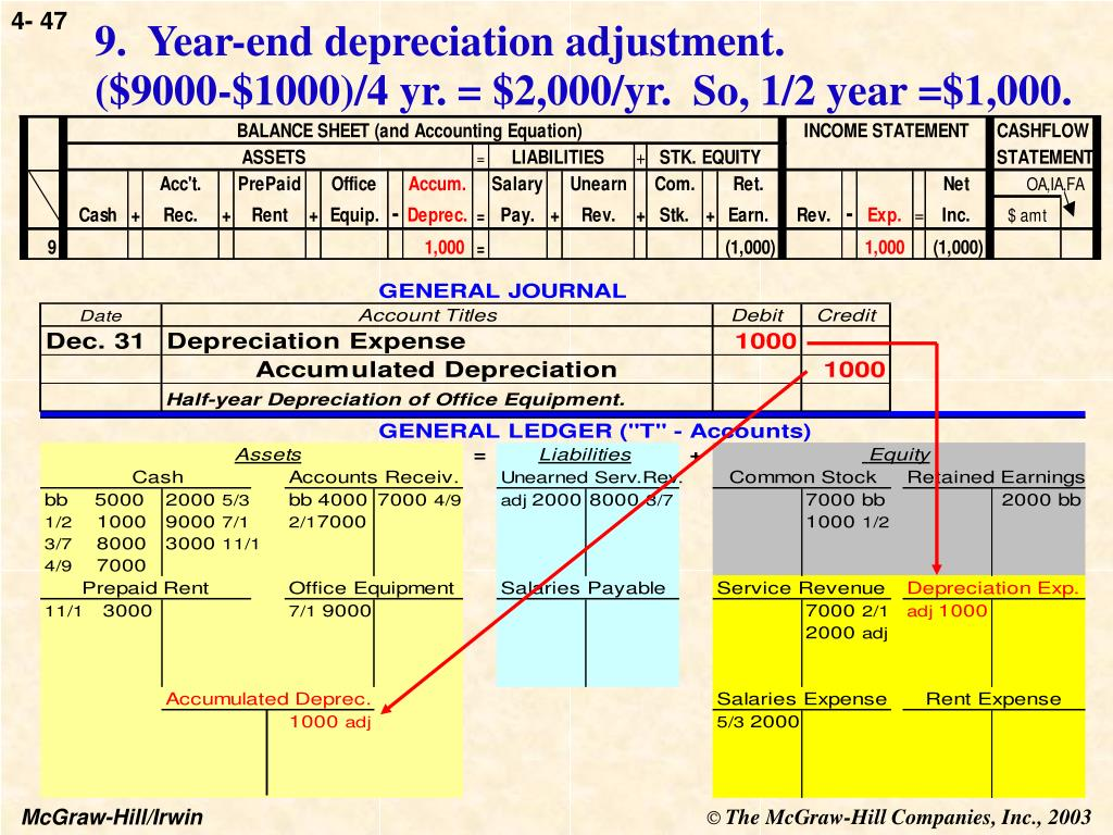 9.  Year-end depreciation adjustment.