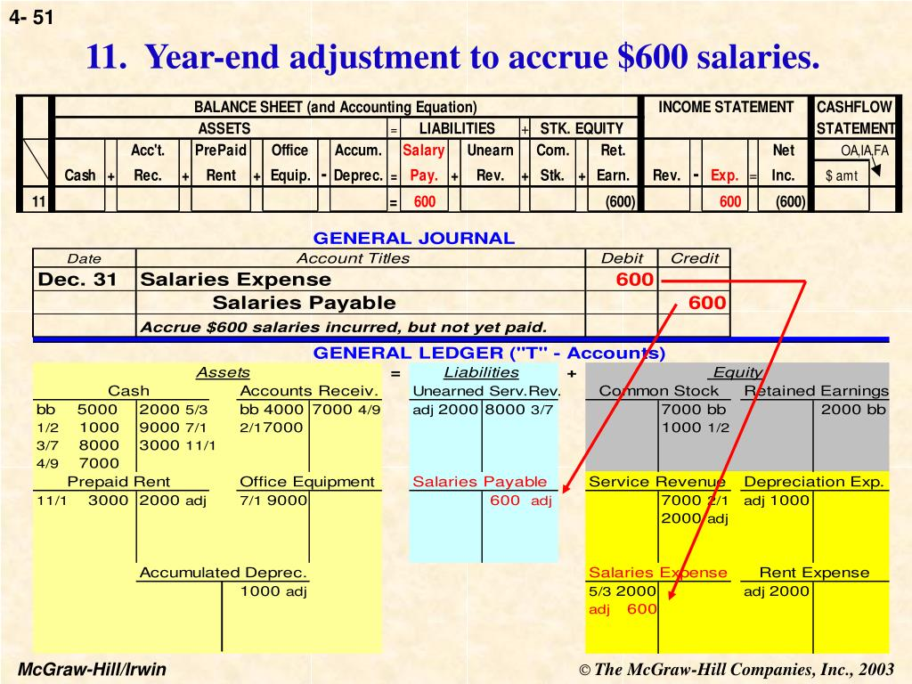 11.  Year-end adjustment to accrue $600 salaries.