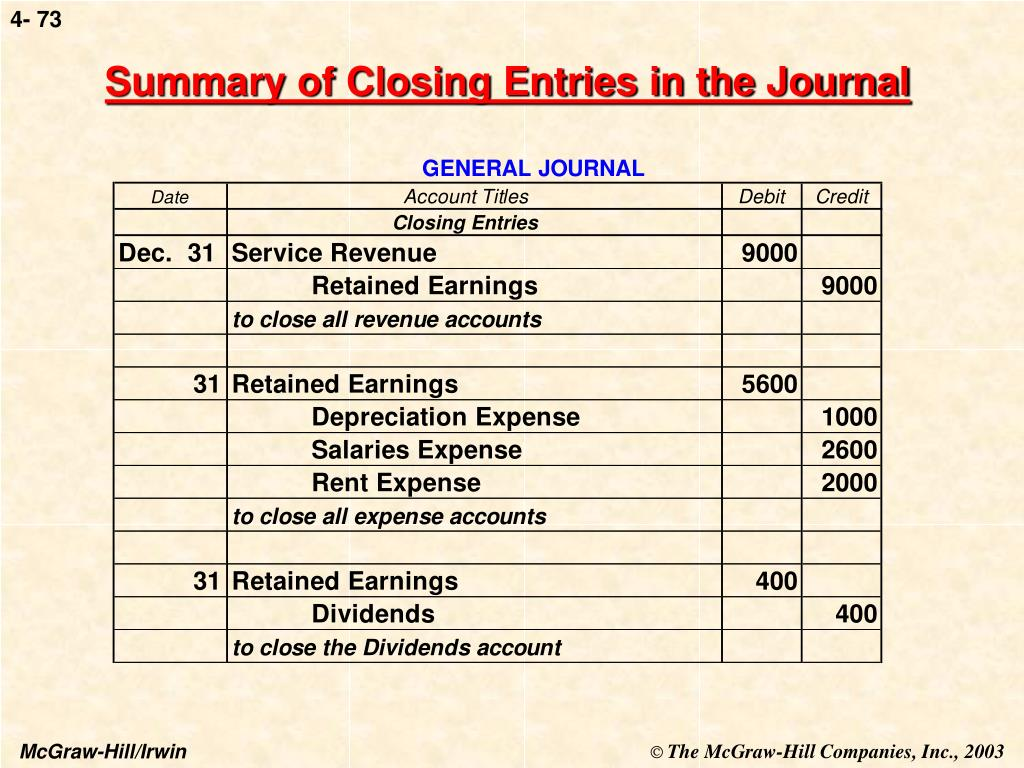 Summary of Closing Entries in the Journal