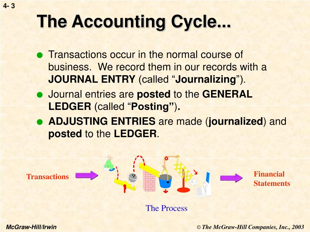 The Accounting Cycle...