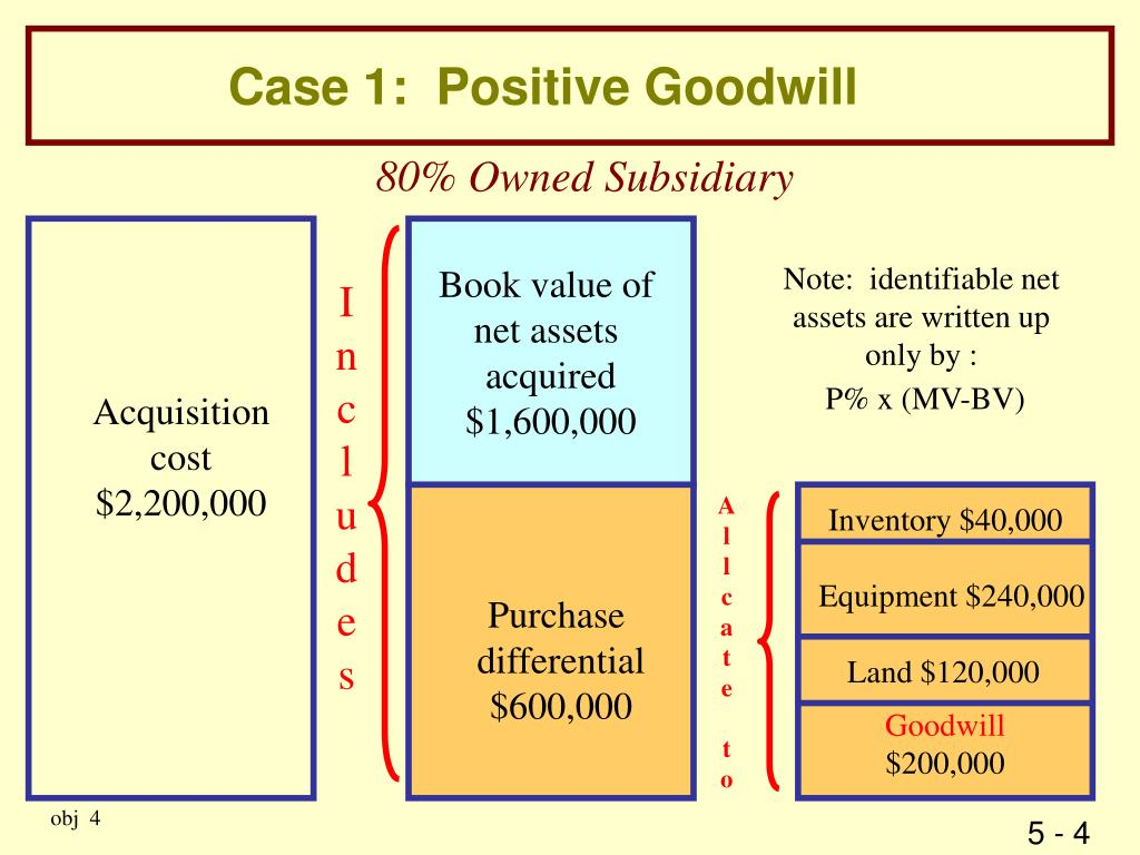 Case 1:  Positive Goodwill
