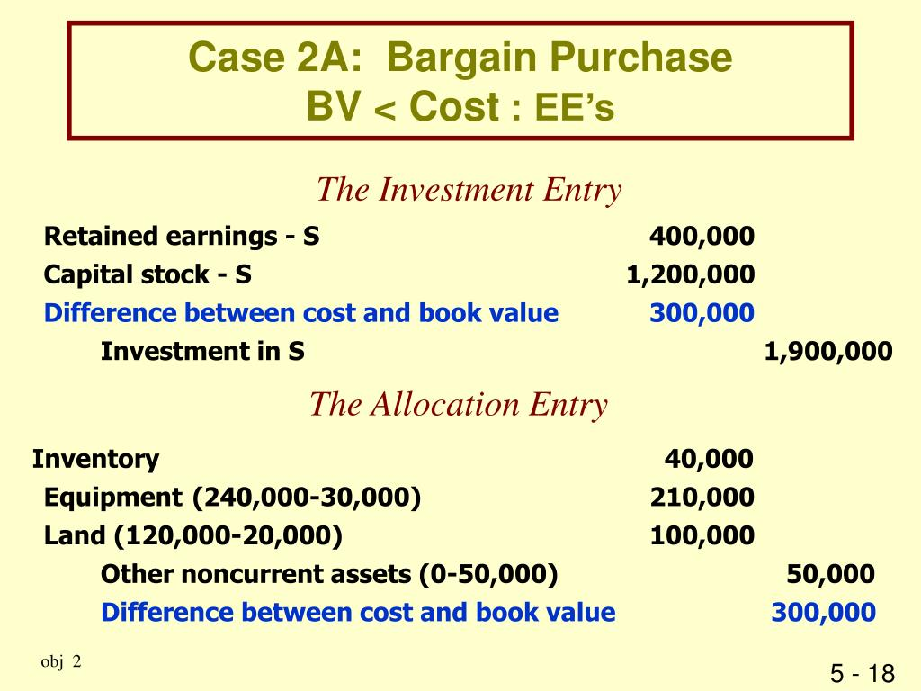 Case 2A:  Bargain Purchase