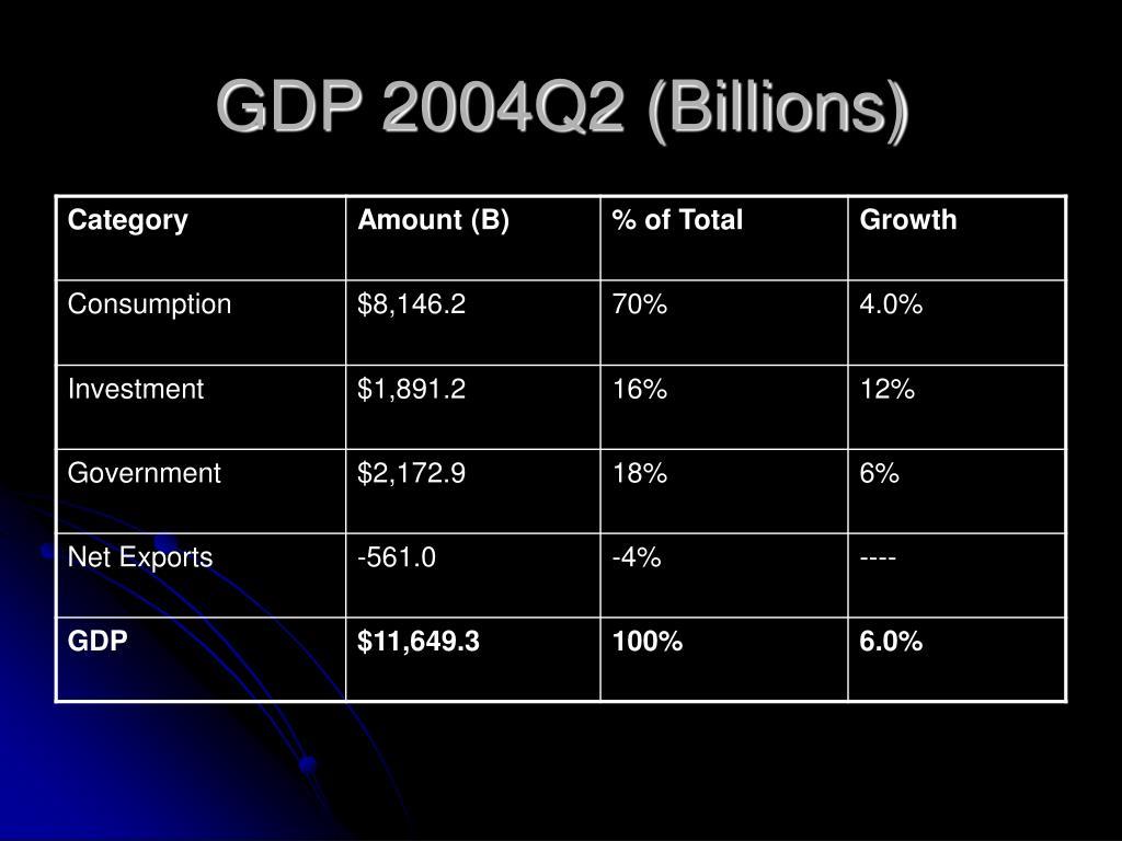 GDP 2004Q2 (Billions)