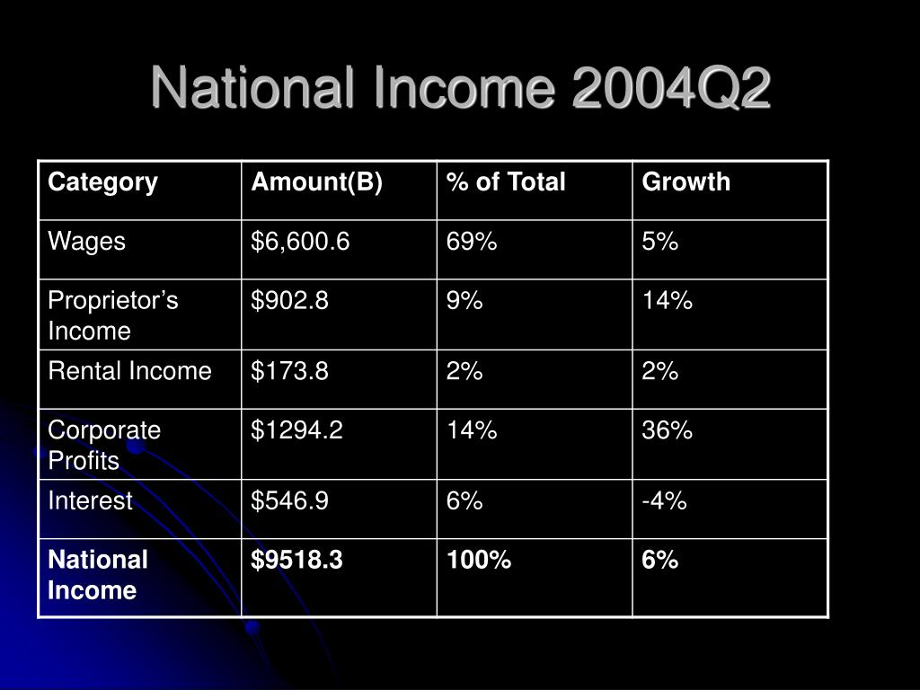 National Income 2004Q2
