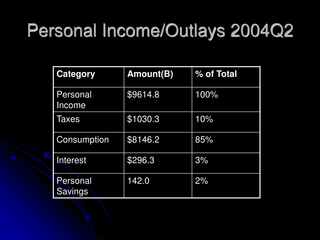 Personal Income/Outlays 2004Q2