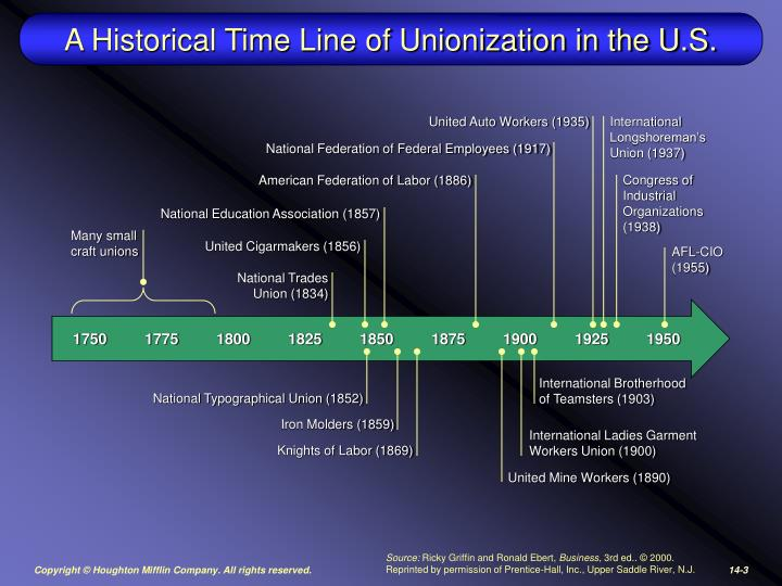 A historical time line of unionization in the u s