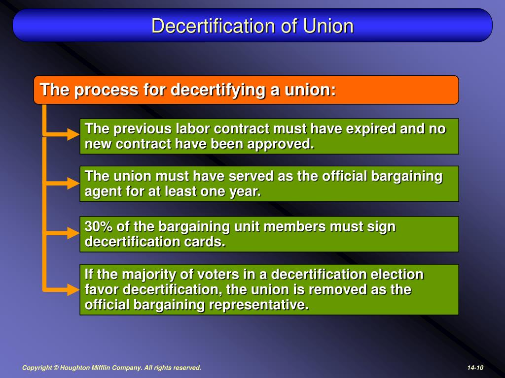 Decertification of Union