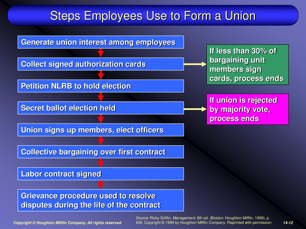 Steps Employees Use to Form a Union