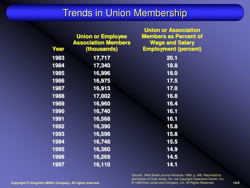 Trends in Union Membership
