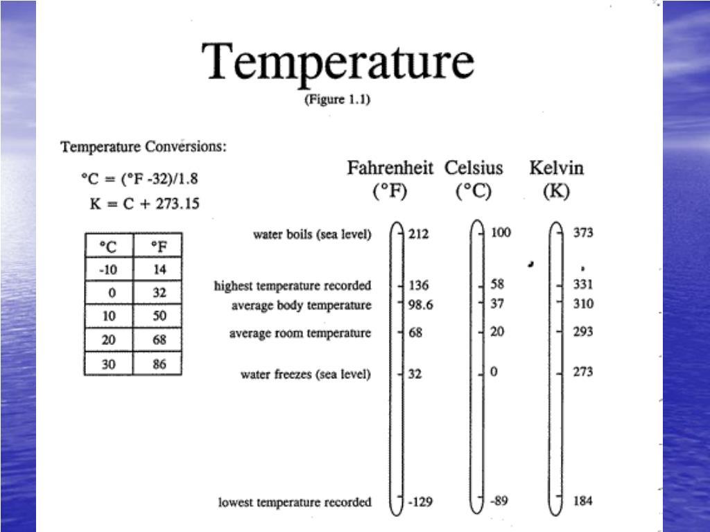 Temperature Units.