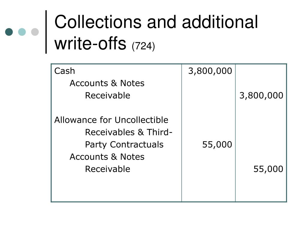 Collections and additional write-offs