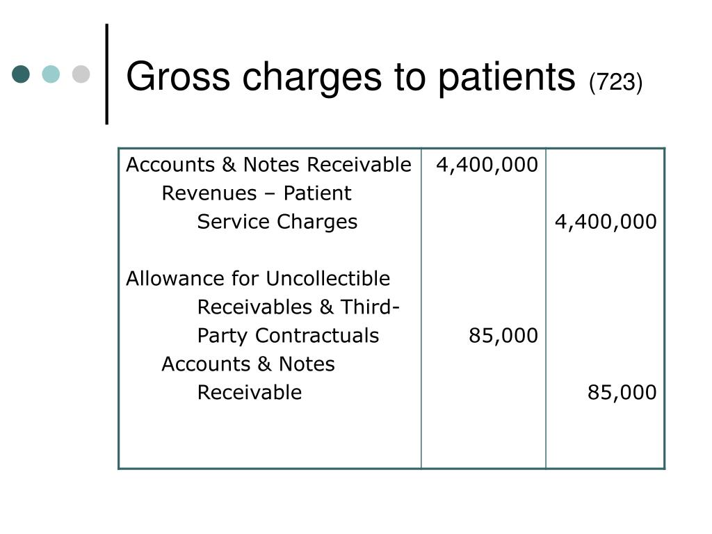 Gross charges to patients
