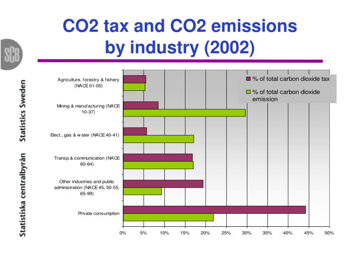 CO2 tax and CO2 emissions