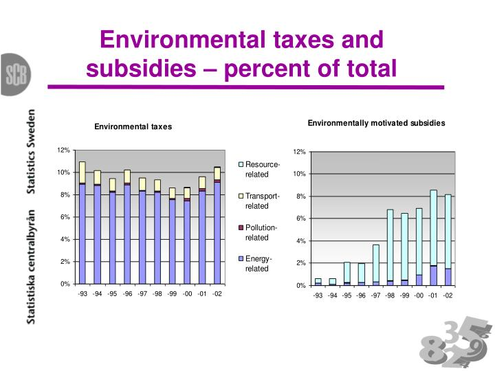 Environmental taxes and subsidies – percent of total