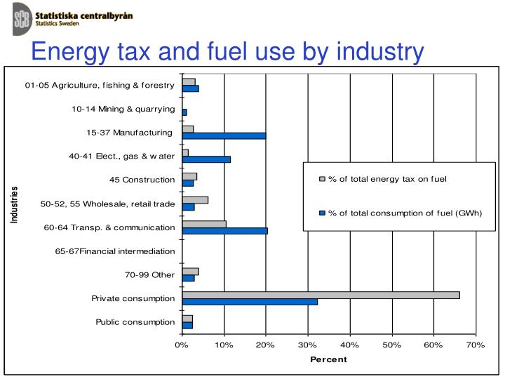 Energy tax and fuel use by industry