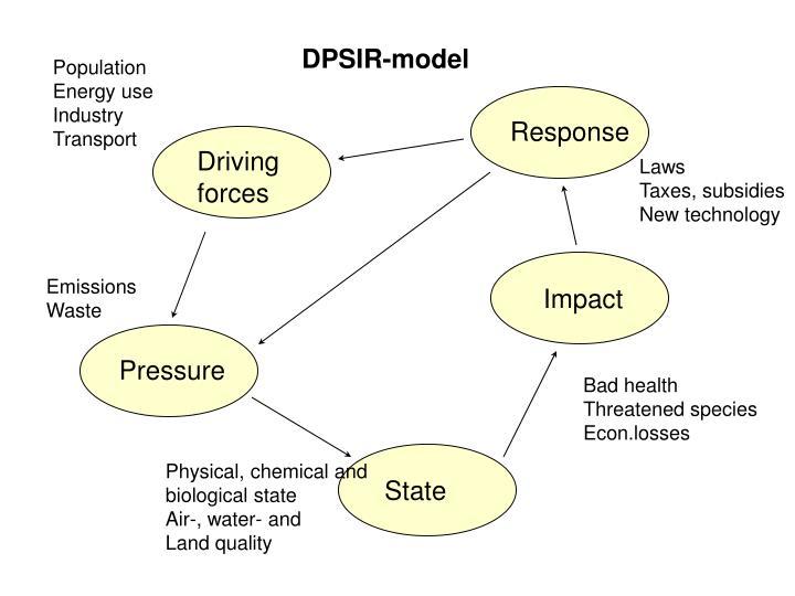 DPSIR-model