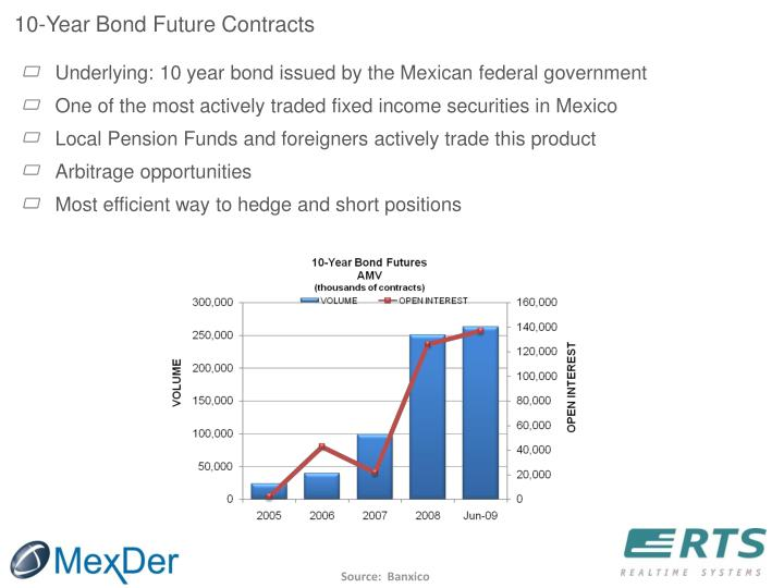 10-Year Bond Future Contracts