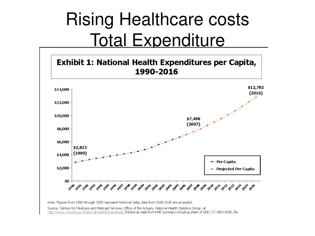 Rising Healthcare costs