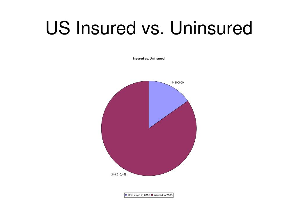 US Insured vs. Uninsured