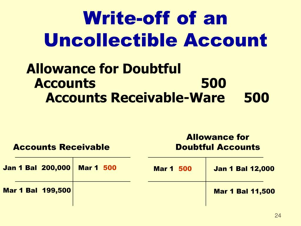Allowance for