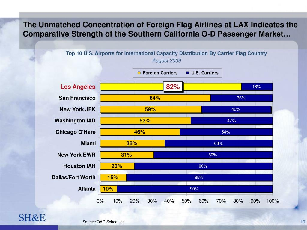 The Unmatched Concentration of Foreign Flag Airlines at LAX Indicates the Comparative Strength of the Southern California O-D Passenger Market…