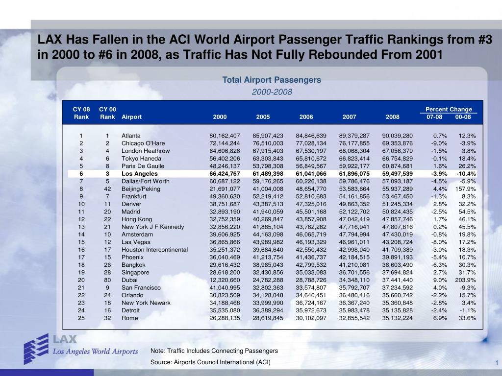 LAX Has Fallen in the ACI World Airport Passenger Traffic Rankings from #3 in 2000 to #6 in 2008, as Traffic Has Not Fully Rebounded From 2001
