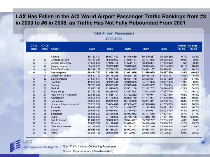 LAX Has Fallen in the ACI World Airport Passenger Traffic Rankings from #3 in 2000 to #6 in 2008, as...