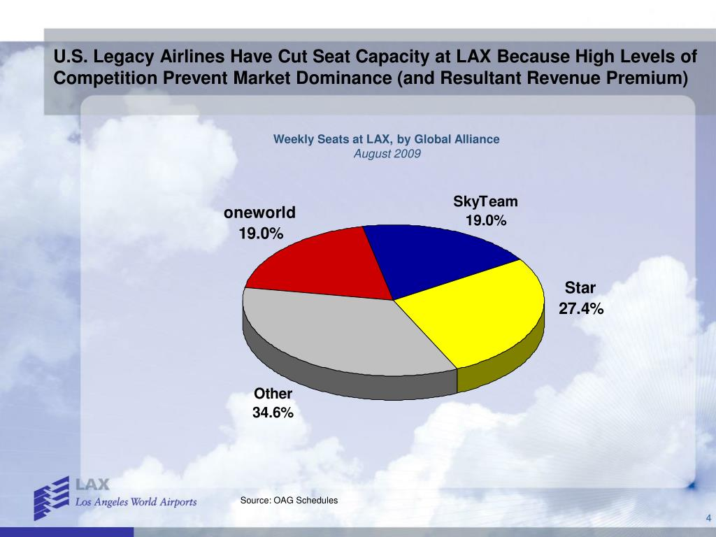 U.S. Legacy Airlines Have Cut Seat Capacity at LAX Because High Levels of Competition Prevent Market Dominance (and Resultant Revenue Premium)