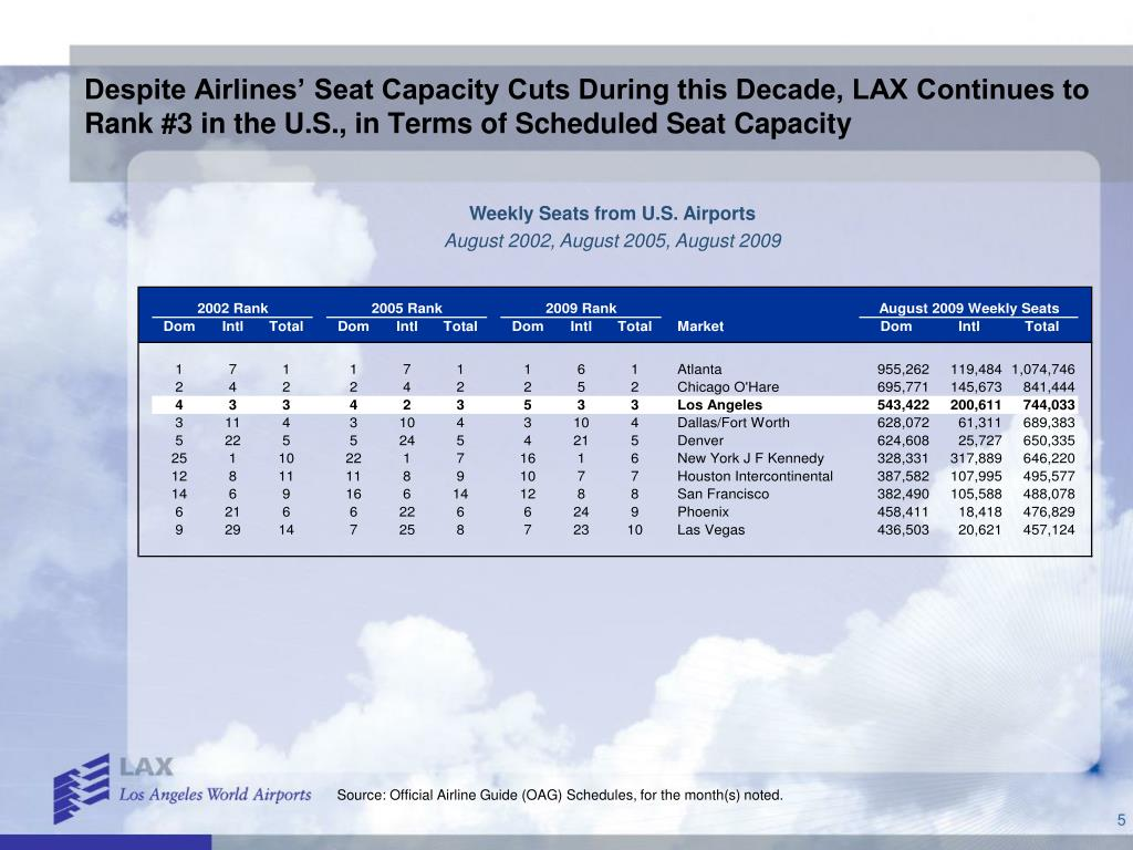 Despite Airlines' Seat Capacity Cuts During this Decade, LAX Continues to Rank #3 in the U.S., in Terms of Scheduled Seat Capacity