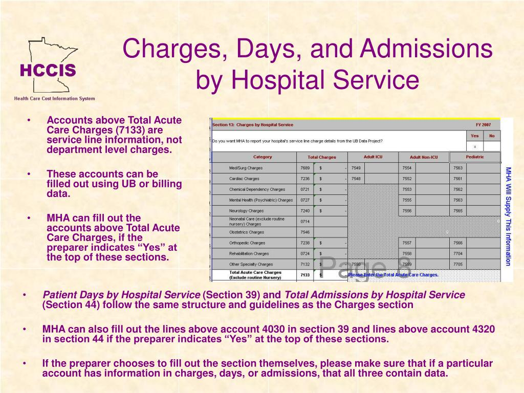 Charges, Days, and Admissions by Hospital Service