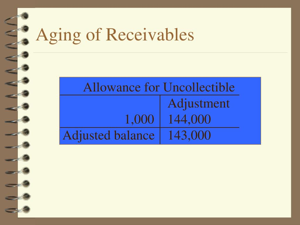 Allowance for Uncollectible