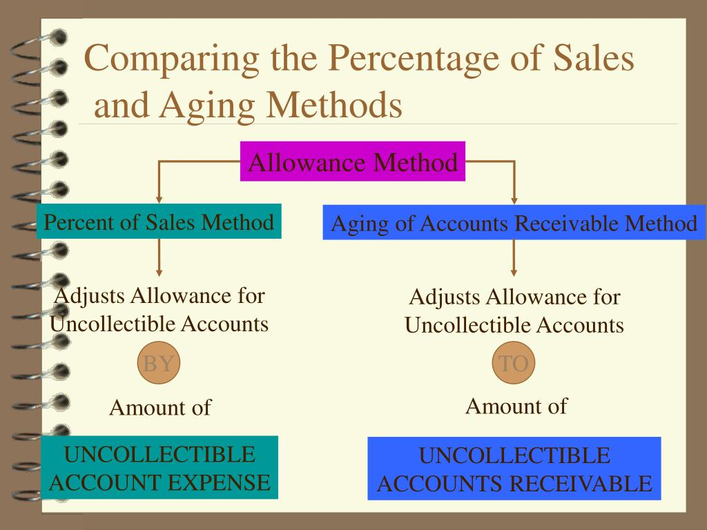 Comparing the Percentage of Sales