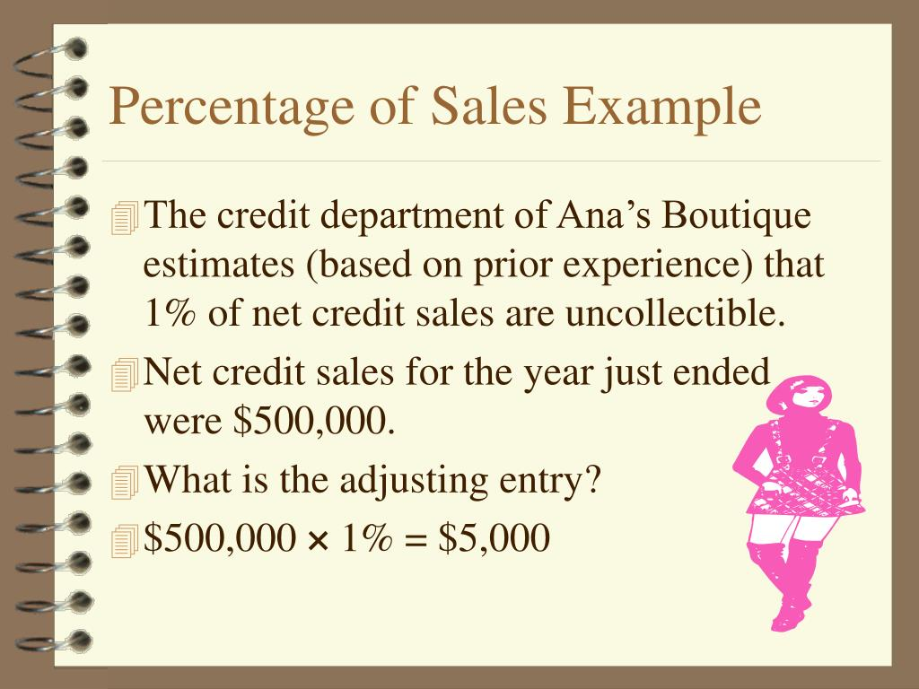 Percentage of Sales Example