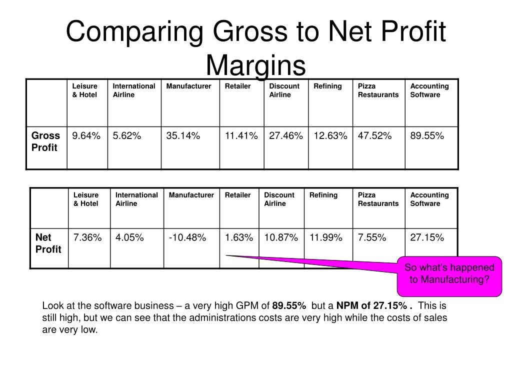 Comparing Gross to Net Profit Margins