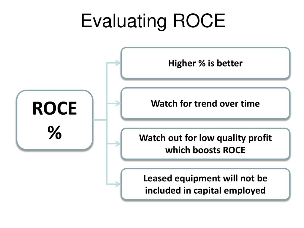 Evaluating ROCE