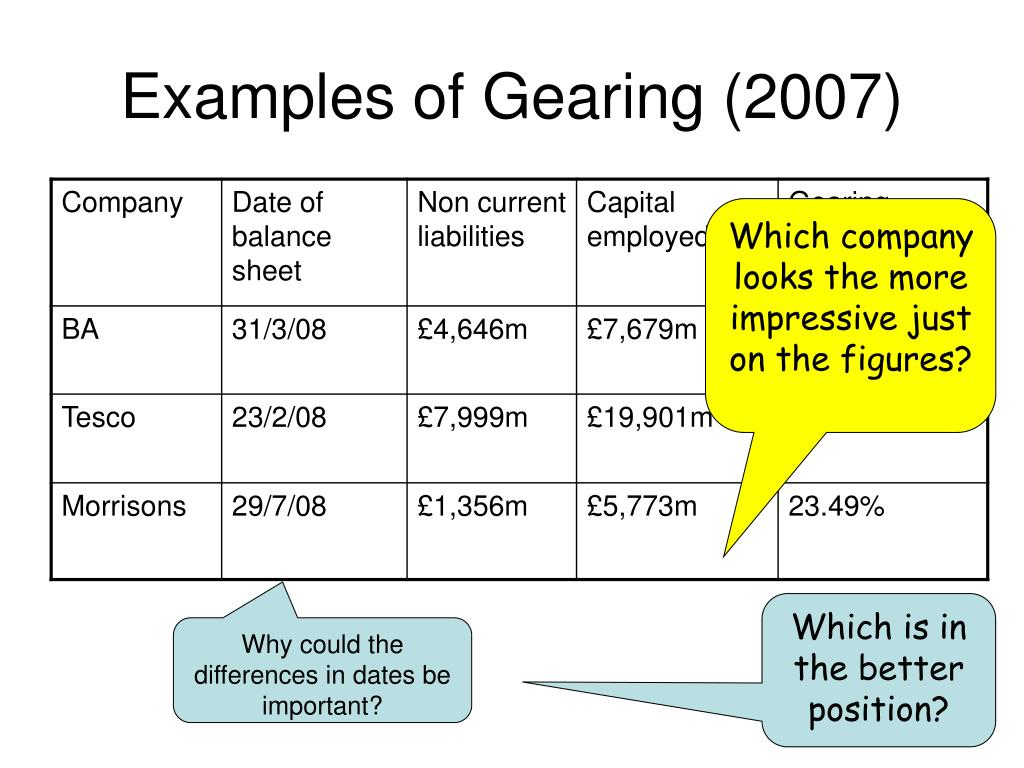 Examples of Gearing (2007)