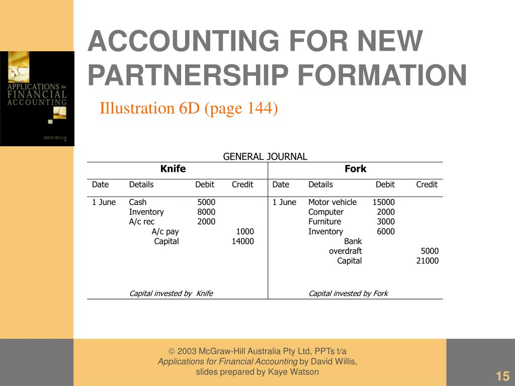 ACCOUNTING FOR NEW PARTNERSHIP FORMATION