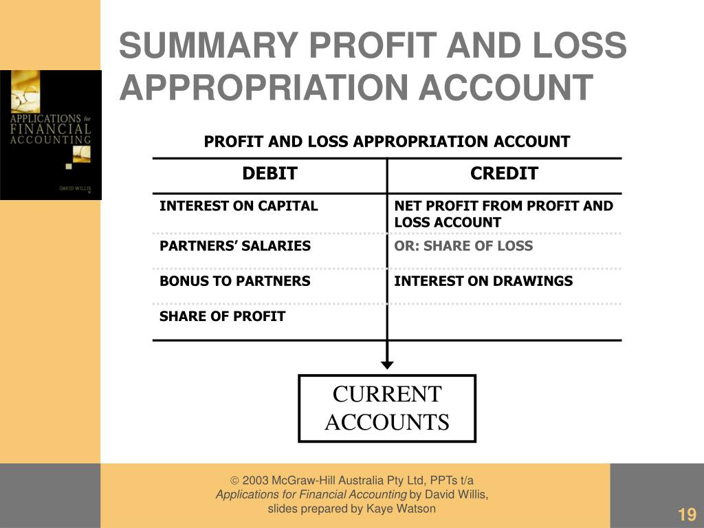 SUMMARY PROFIT AND LOSS APPROPRIATION ACCOUNT