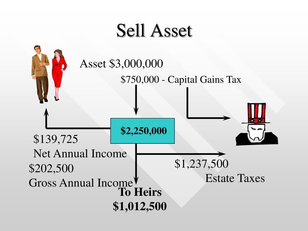 Sell Asset