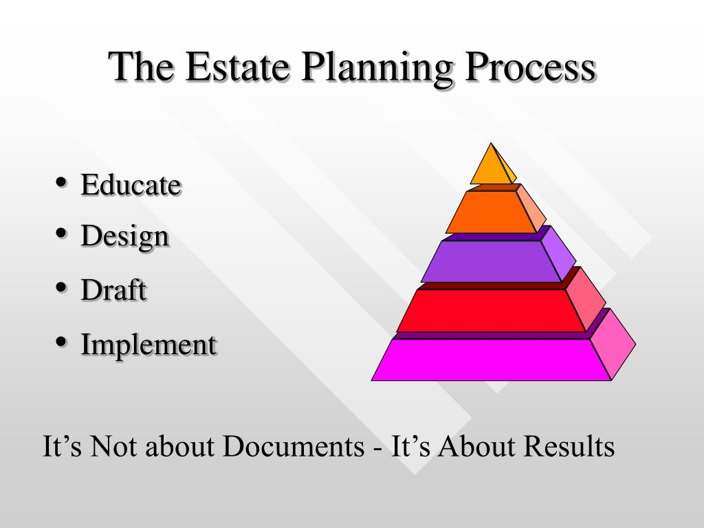 The Estate Planning Process