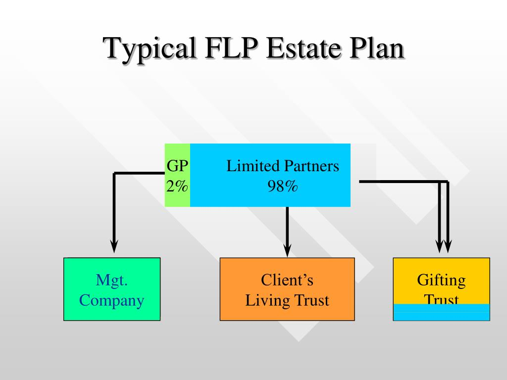 Typical FLP Estate Plan