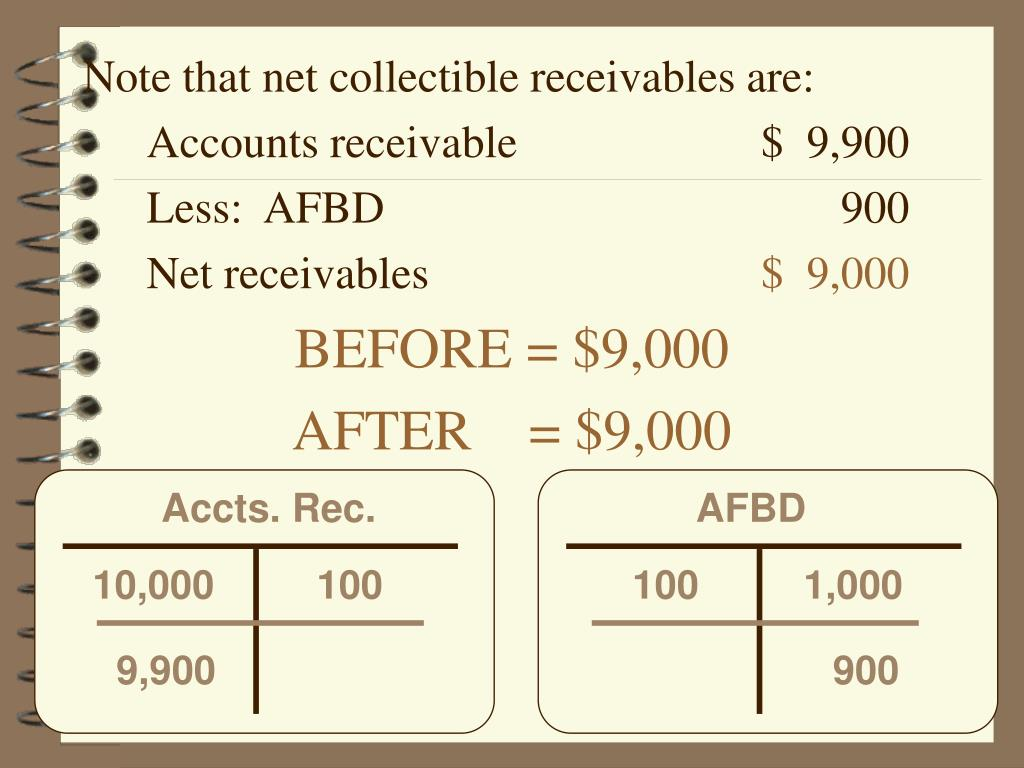 Note that net collectible receivables are: