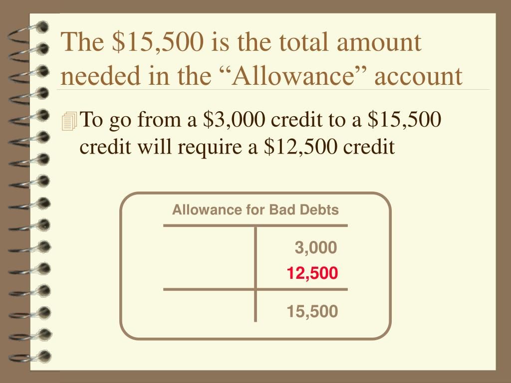 """The $15,500 is the total amount needed in the """"Allowance"""" account"""