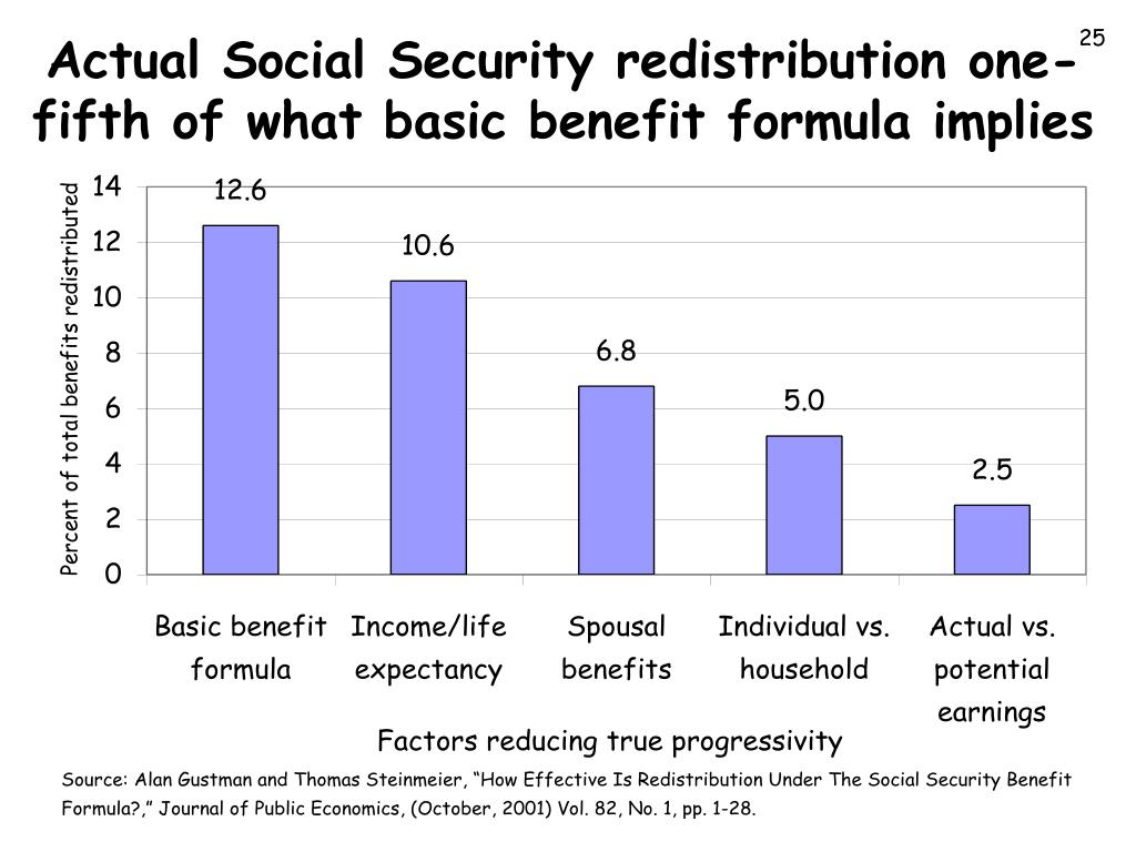 Actual Social Security redistribution one-fifth of what basic benefit formula implies