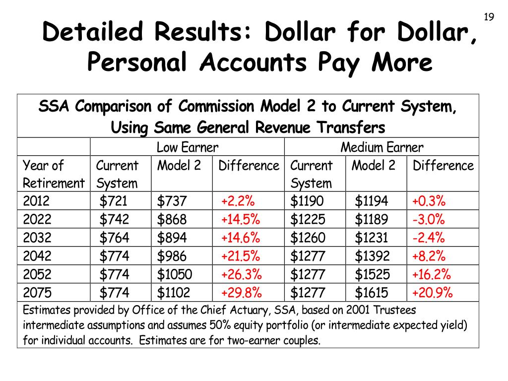 Detailed Results: Dollar for Dollar, Personal Accounts Pay More