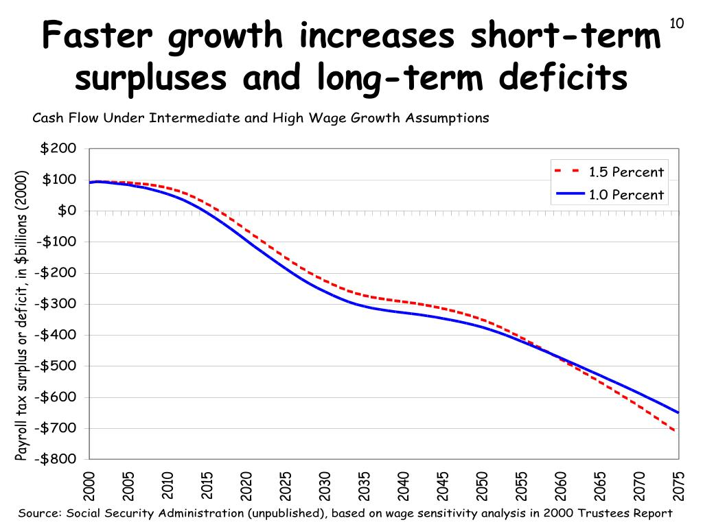 Faster growth increases short-term surpluses and long-term deficits