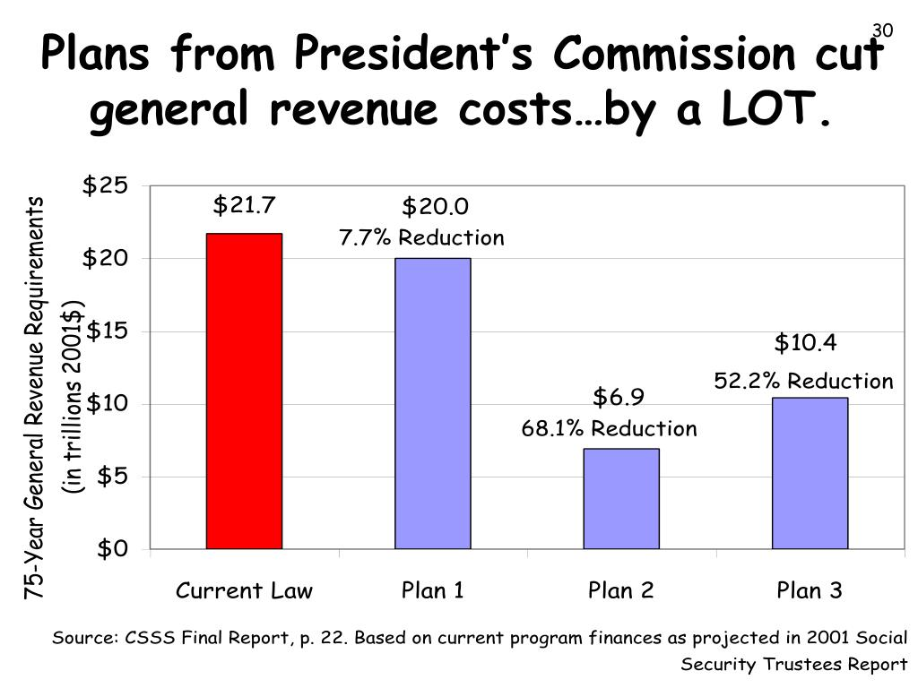 Plans from President's Commission cut general revenue costs…by a LOT.